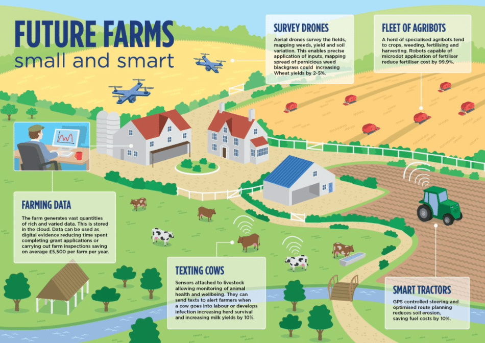 An infographic about smart technology on farms