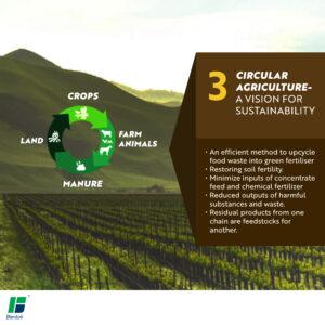 Diagram depicting circular agriculture set against a farm backdrop
